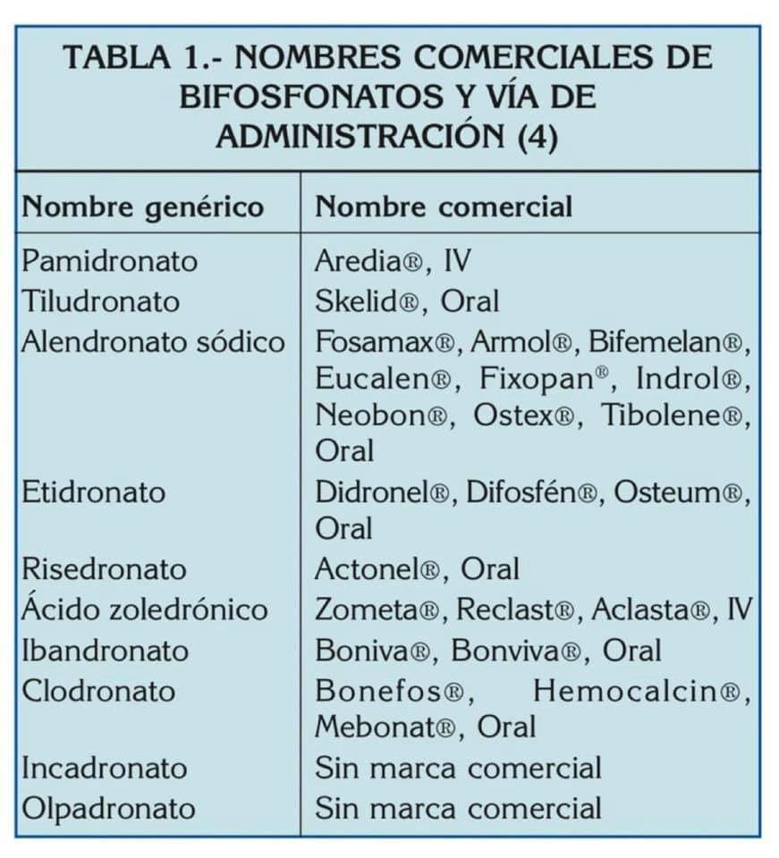 nombres de bifosfontatos